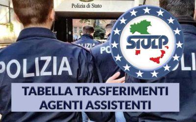 Tabella trasferimenti del personale del ruolo assistenti agenti